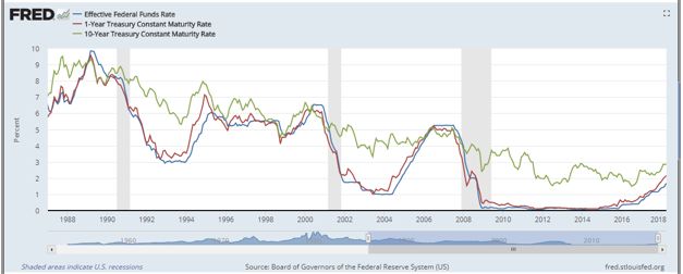 FRED - Fed funds rate