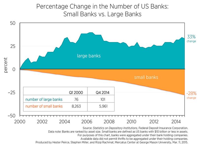 small vs large bank